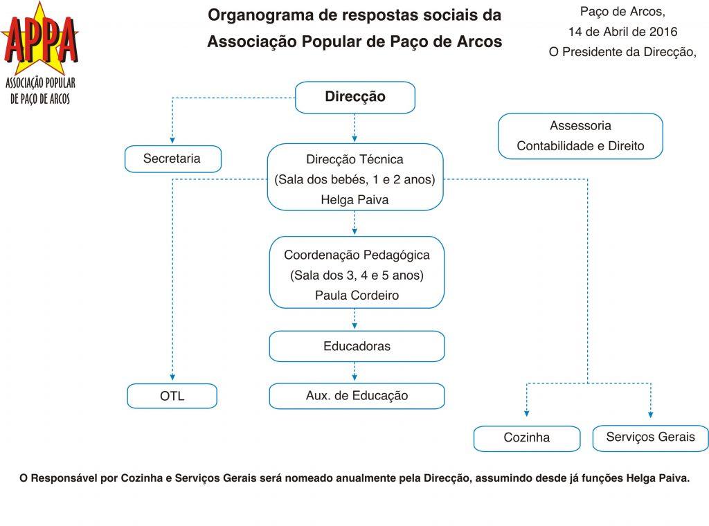 organograma-appa-2